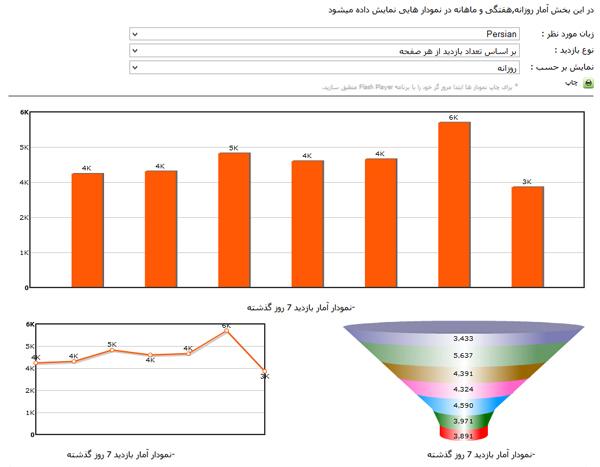 نمودار بازدید از سایت